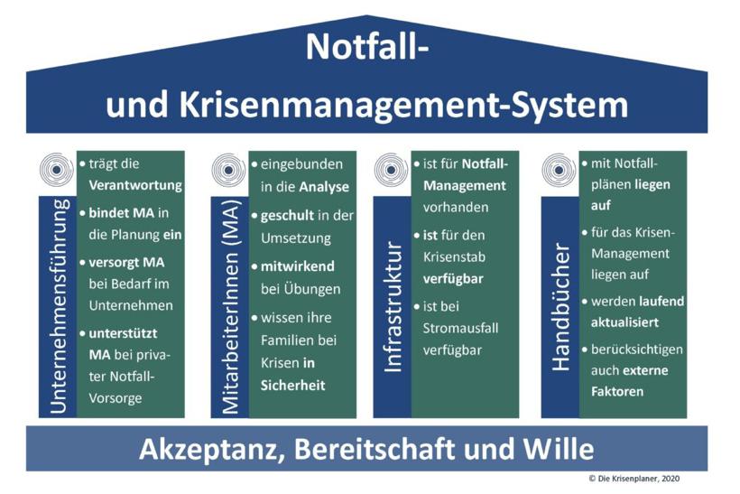 Notfall- und Krisenmanagement-System